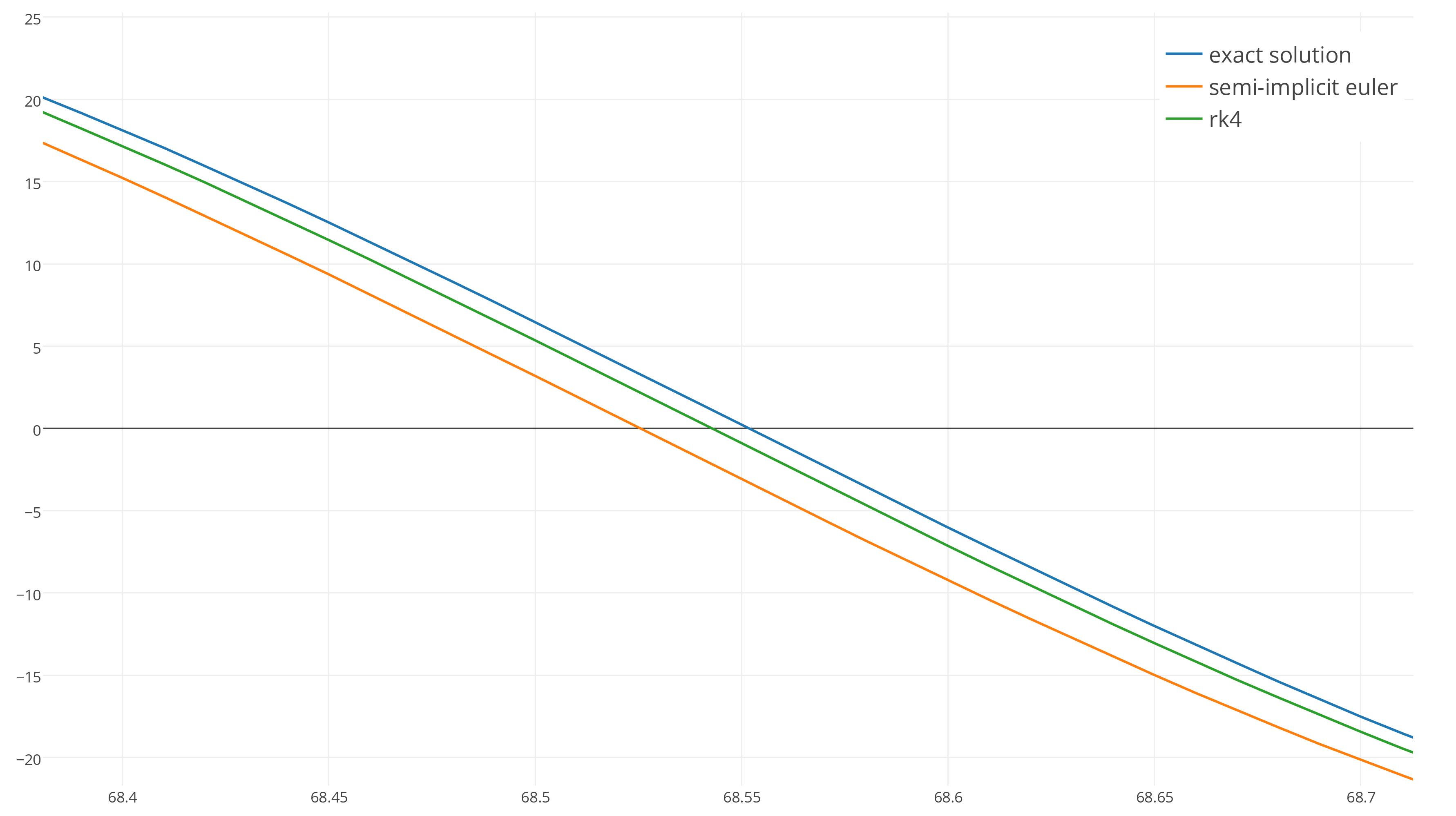 Интегрирование уравнений движения - 10
