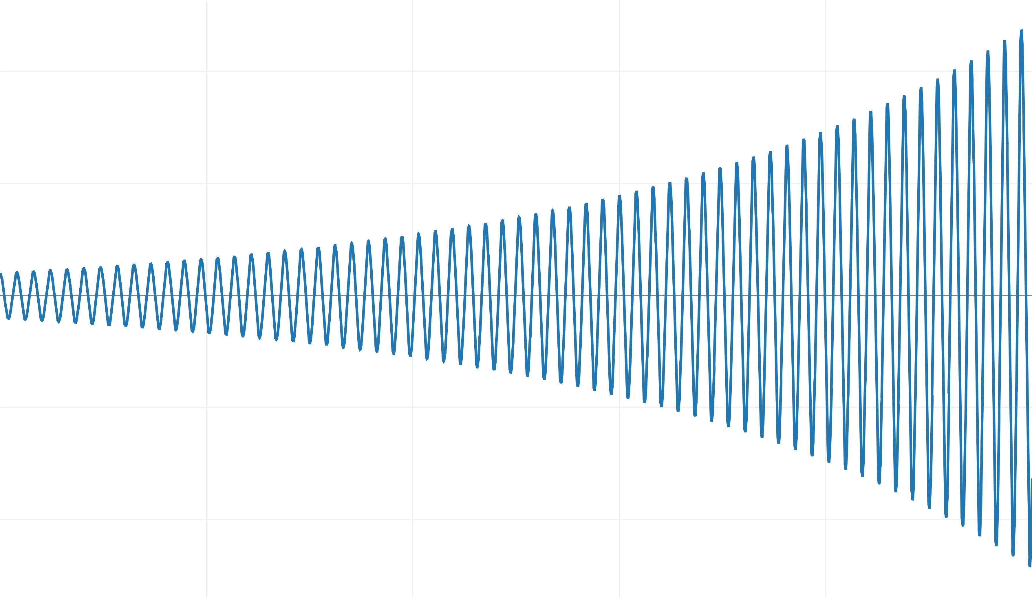Интегрирование уравнений движения - 7