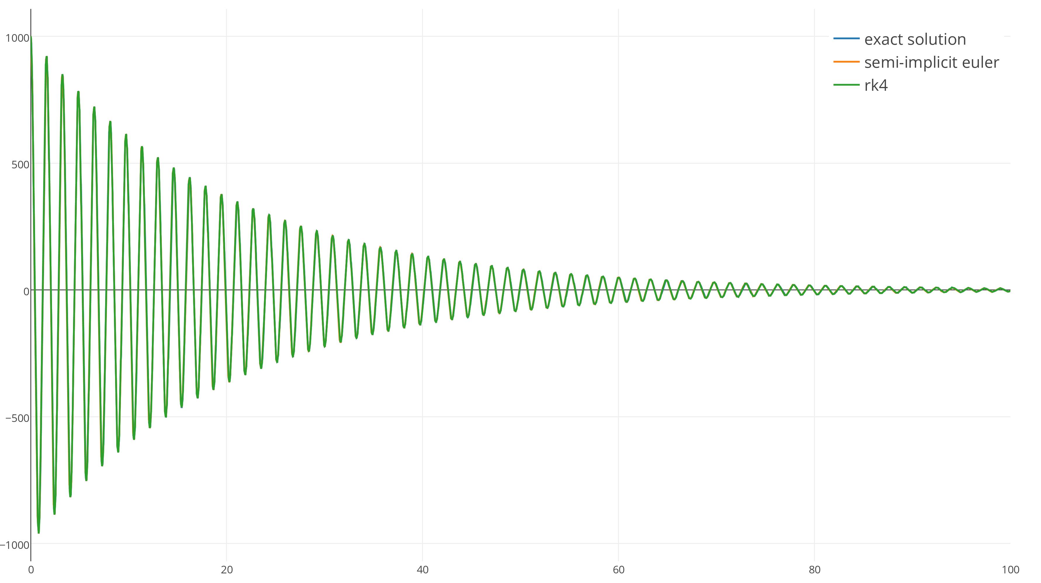 Интегрирование уравнений движения - 9