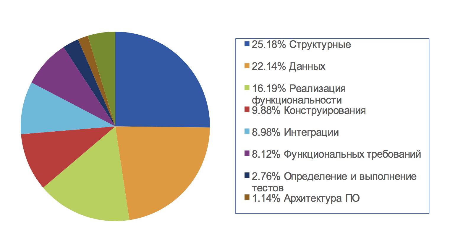Тестирование глазами разработчика: инструменты, мифы, ситуации - 3