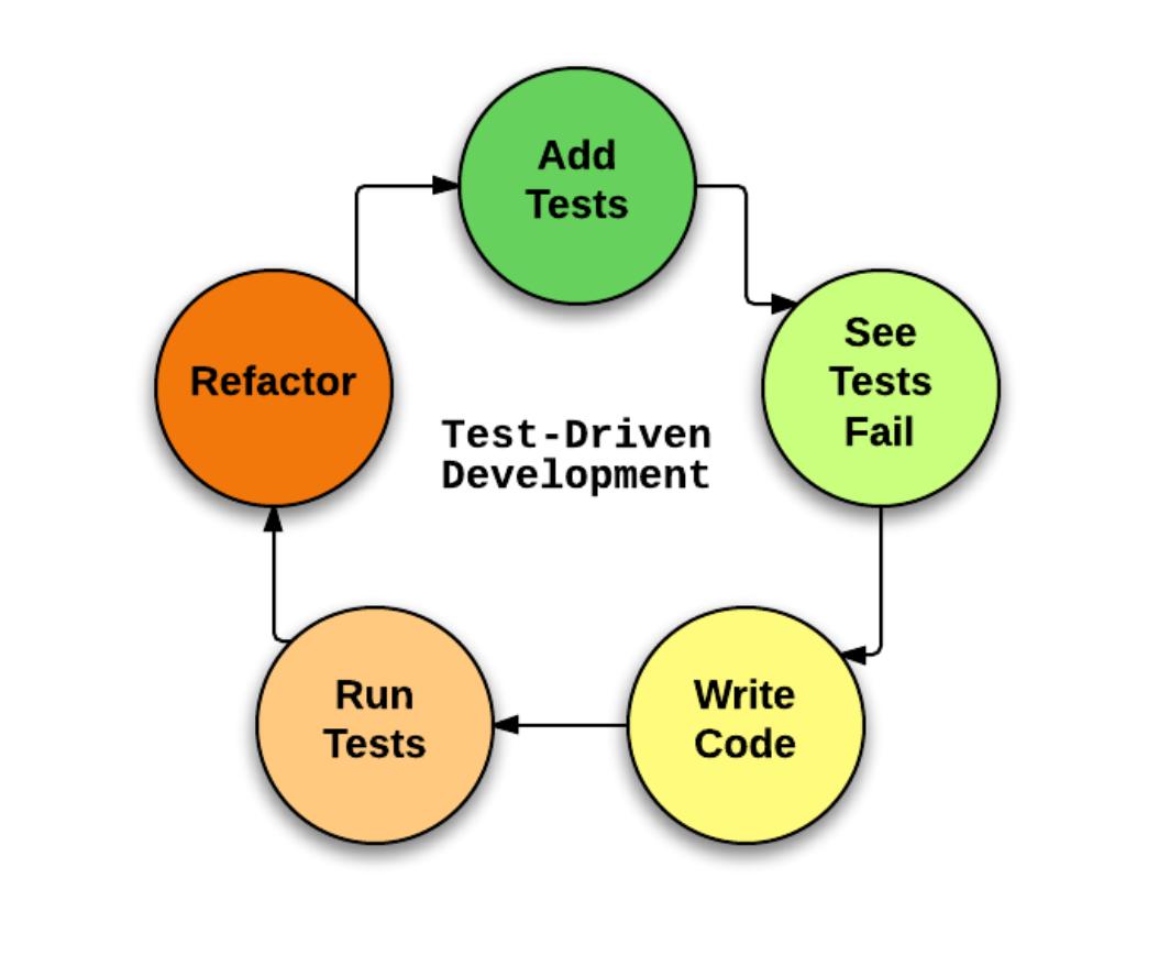 Тестирование глазами разработчика: инструменты, мифы, ситуации - 6