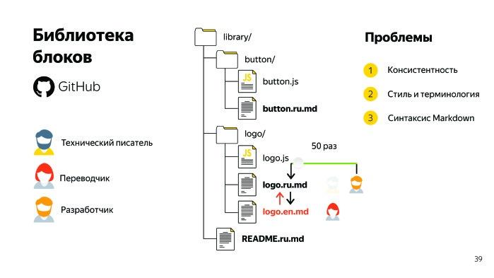 Sir Markdown. Лекция Яндекса - 13