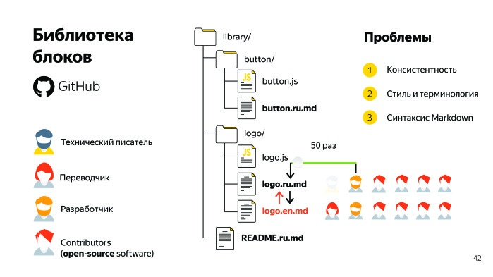 Sir Markdown. Лекция Яндекса - 14