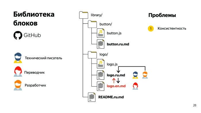 Sir Markdown. Лекция Яндекса - 8