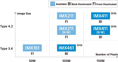 Датчики с обратной засветкой и 16-разрядными АЦП будут поддерживать HDR
