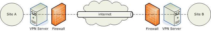 Немного о VPN: протоколы для удаленного доступа - 4