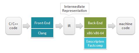 Знакомство с WebAssembly - 10