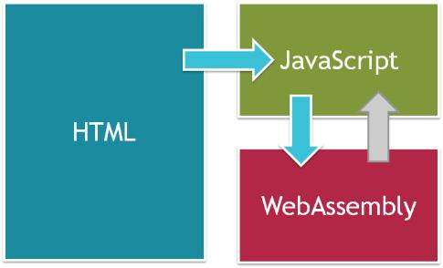 Знакомство с WebAssembly - 6