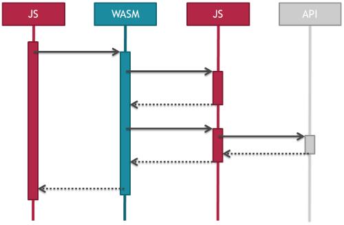 Знакомство с WebAssembly - 7