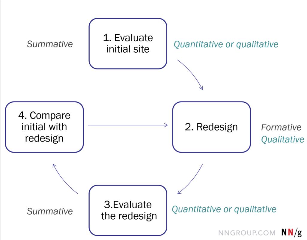 Quantitative vs. Qualitative Usability Testing