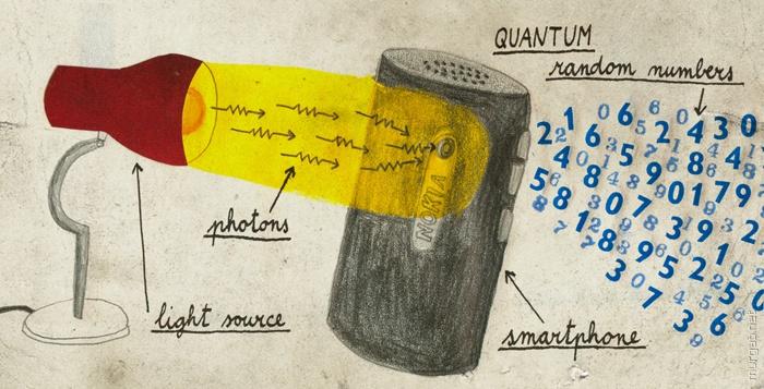 Поиск генераторов истинных случайных чисел - 14