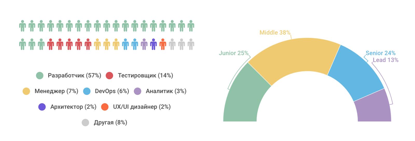 Рейтинг ИТ-работодателей Санкт-Петербурга и Москвы: результаты опроса разработчиков - 2