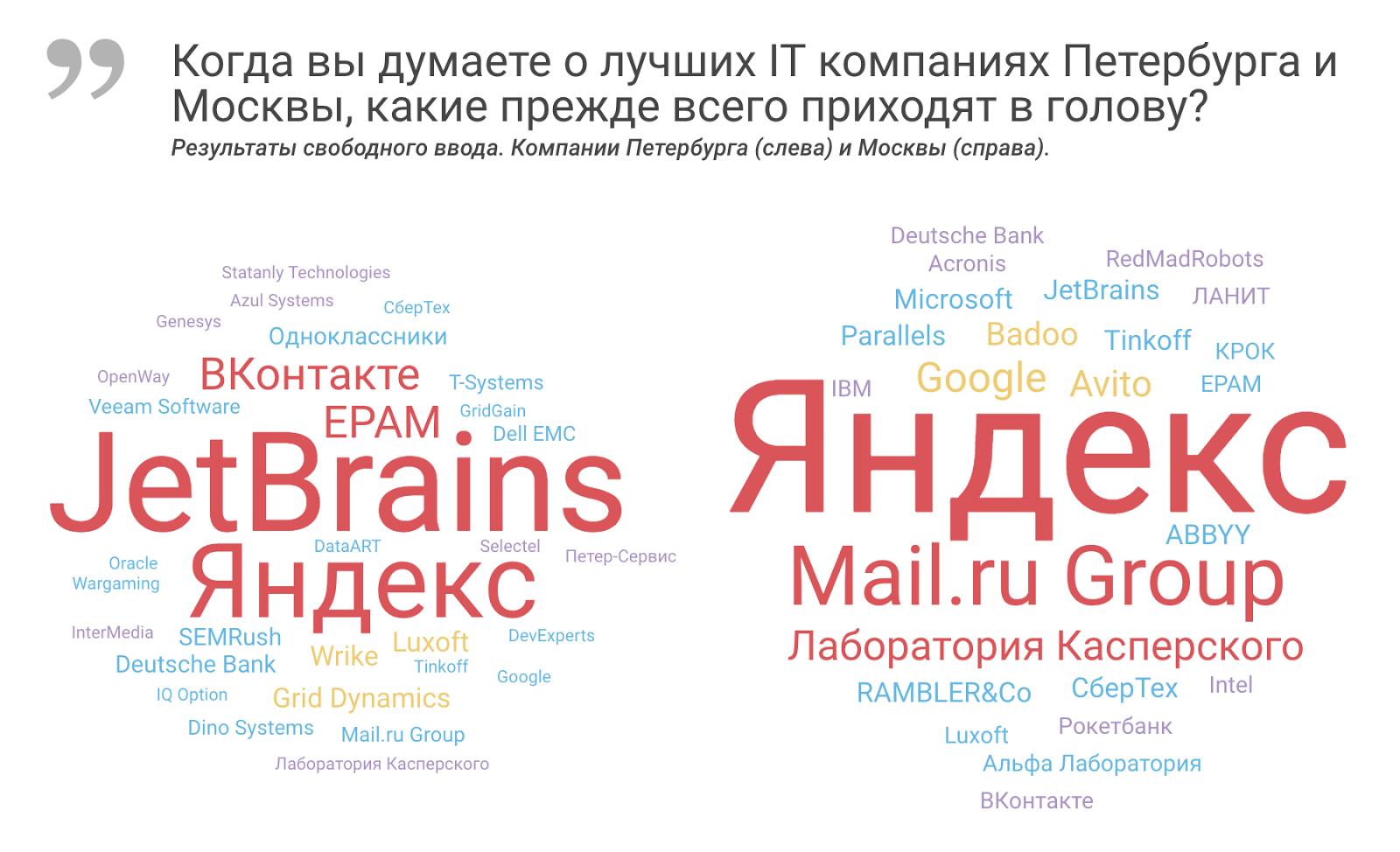 Рейтинг ИТ-работодателей Санкт-Петербурга и Москвы: результаты опроса разработчиков - 3