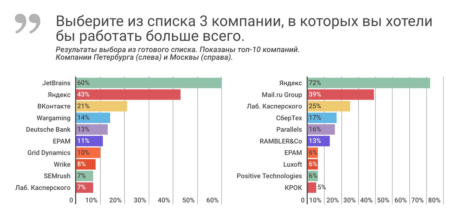 Рейтинг ИТ-работодателей Санкт-Петербурга и Москвы: результаты опроса разработчиков - 4