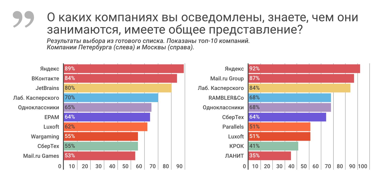 Рейтинг ИТ-работодателей Санкт-Петербурга и Москвы: результаты опроса разработчиков - 5