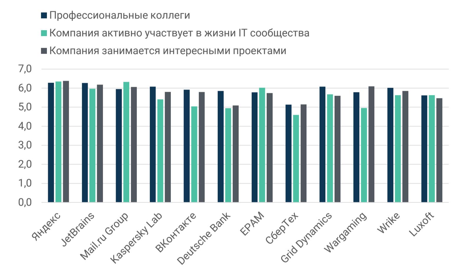 Рейтинг ИТ-работодателей Санкт-Петербурга и Москвы: результаты опроса разработчиков - 6