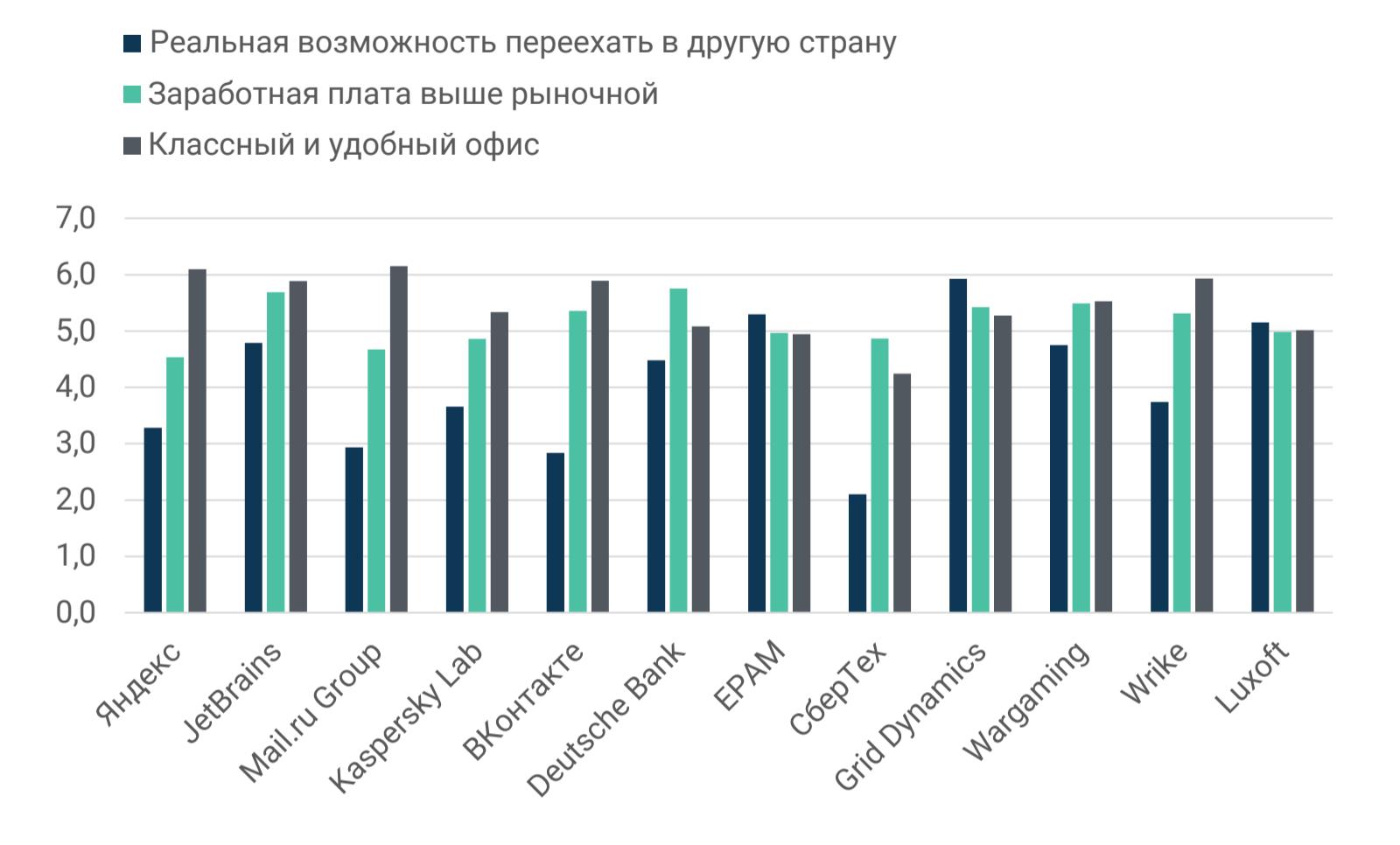 Рейтинг ИТ-работодателей Санкт-Петербурга и Москвы: результаты опроса разработчиков - 8