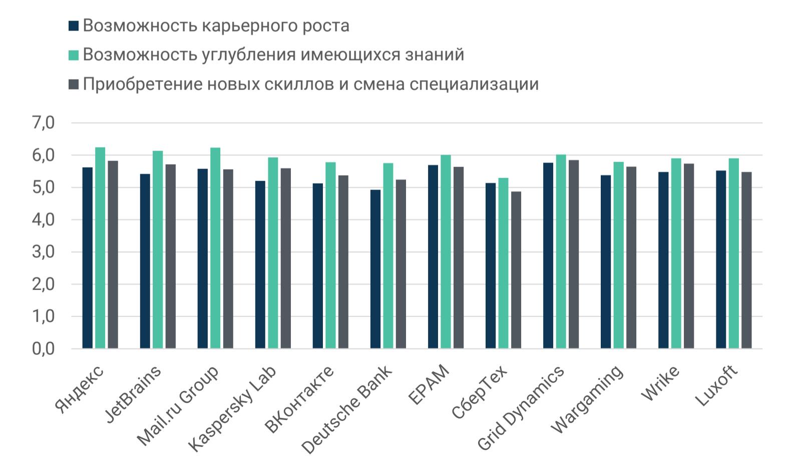 Рейтинг ИТ-работодателей Санкт-Петербурга и Москвы: результаты опроса разработчиков - 9