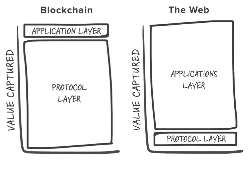 Тучные протоколы (fat protocols) в блокчейне - 2
