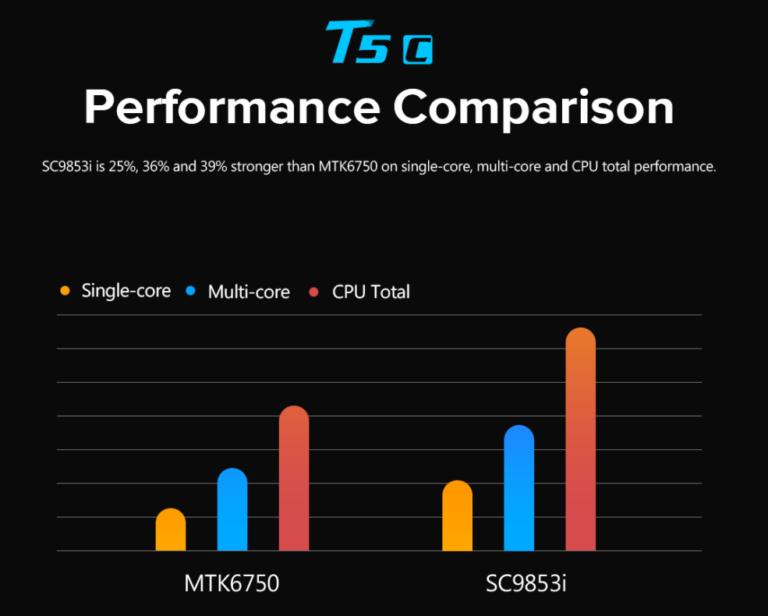 Leagoo T5c — первый смартфон, оснащенный SoC Spreadtrum SC9853i