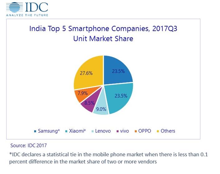 Xiaomi за квартал утроила продажи смартфонов в Индии
