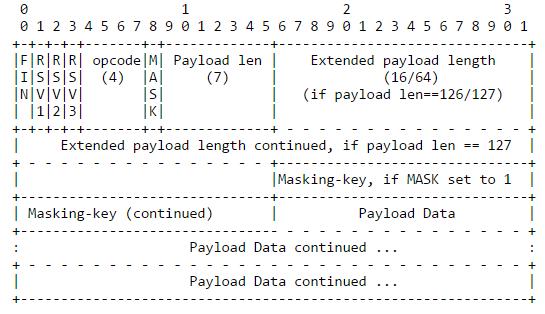 Как работает JS: WebSocket и HTTP-2+SSE. Что выбрать? - 3