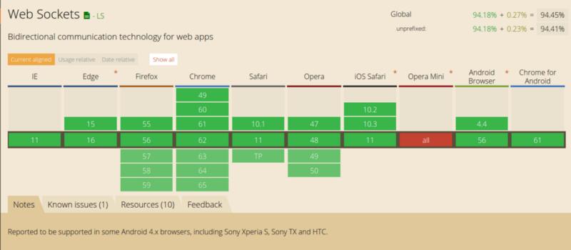 Как работает JS: WebSocket и HTTP-2+SSE. Что выбрать? - 6