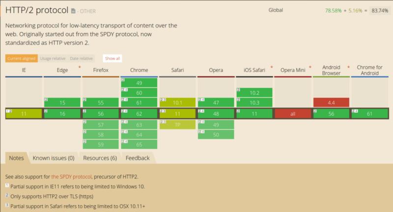Как работает JS: WebSocket и HTTP-2+SSE. Что выбрать? - 7