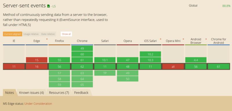 Как работает JS: WebSocket и HTTP-2+SSE. Что выбрать? - 8