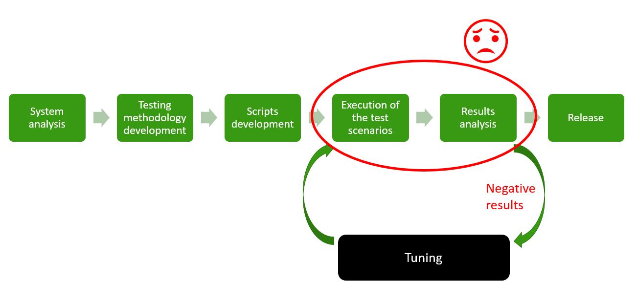 Нагрузочное тестирование, история автоматизации процесса - 1