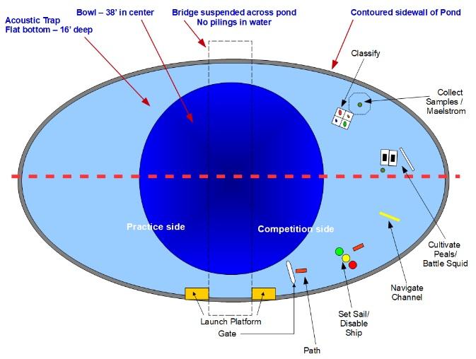 Подводные беспилотники: Правила студенческих соревнований Robosub 2017 - 17