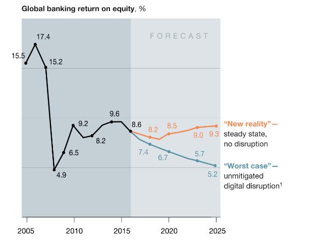 Теперь Уолл-стрит: как Amazon, Alibaba и Rakuten изменят сферу финансов (отчет McKinsey) - 2