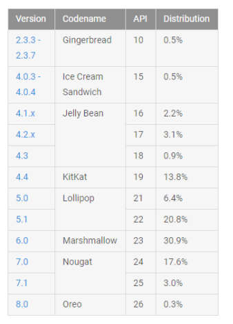 Android Oreo не смогла существенно нарастить своё присутствие за прошедший месяц