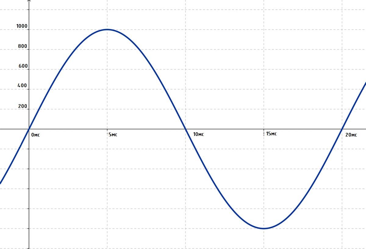 DC-AC инвертор: принцип работы, схемотехника, встроенное ПО - 9