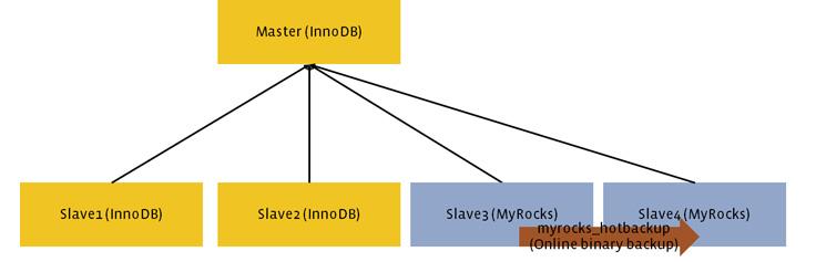 Миграция базы данных с InnoDB на MyRocks - 5