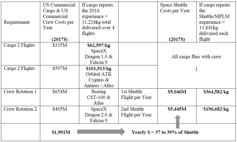 НАСА сэкономило сотни миллионов долларов благодаря частным компаниям - 5