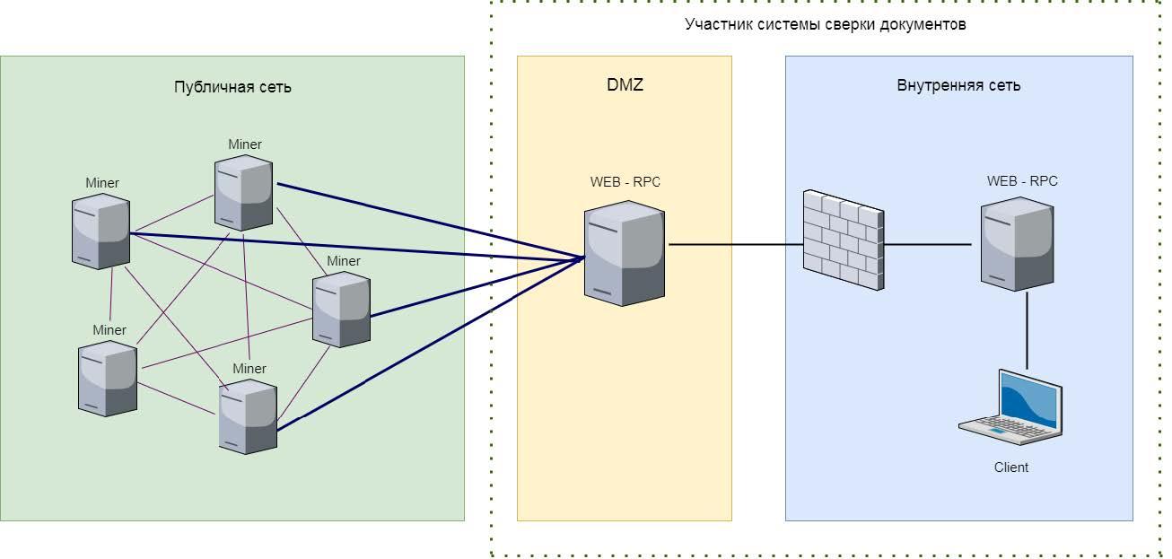 Не криптовалютами едиными: наша блокчейн-платформа для факторинга - 2