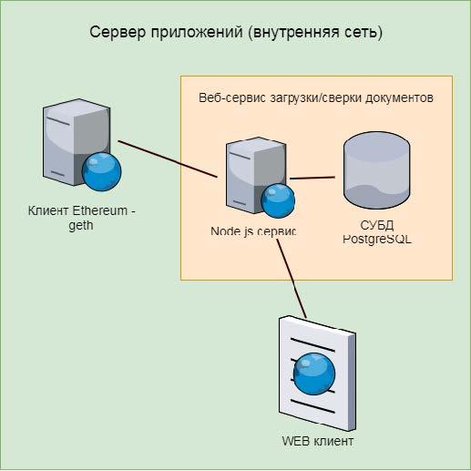 Не криптовалютами едиными: наша блокчейн-платформа для факторинга - 3