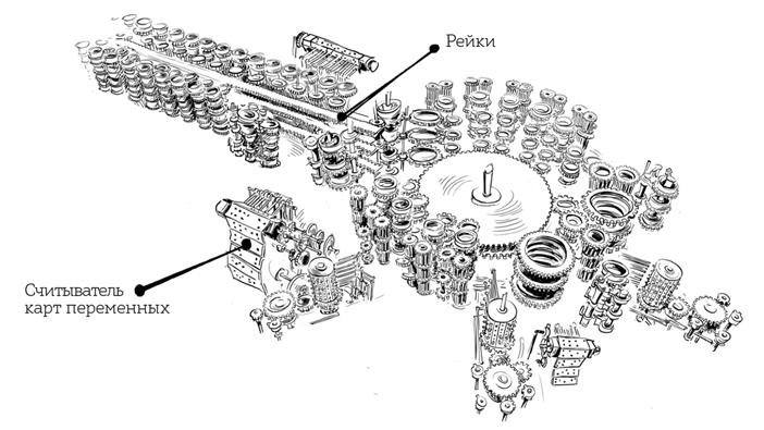 Паровой компьютер или разностная машина Бэббиджа 1840 года - 12