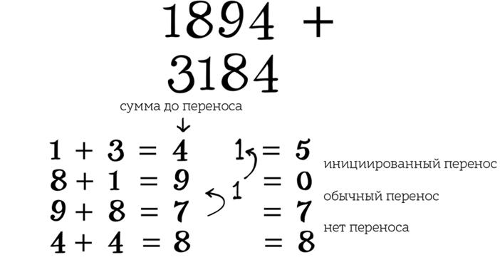 Паровой компьютер или разностная машина Бэббиджа 1840 года - 16