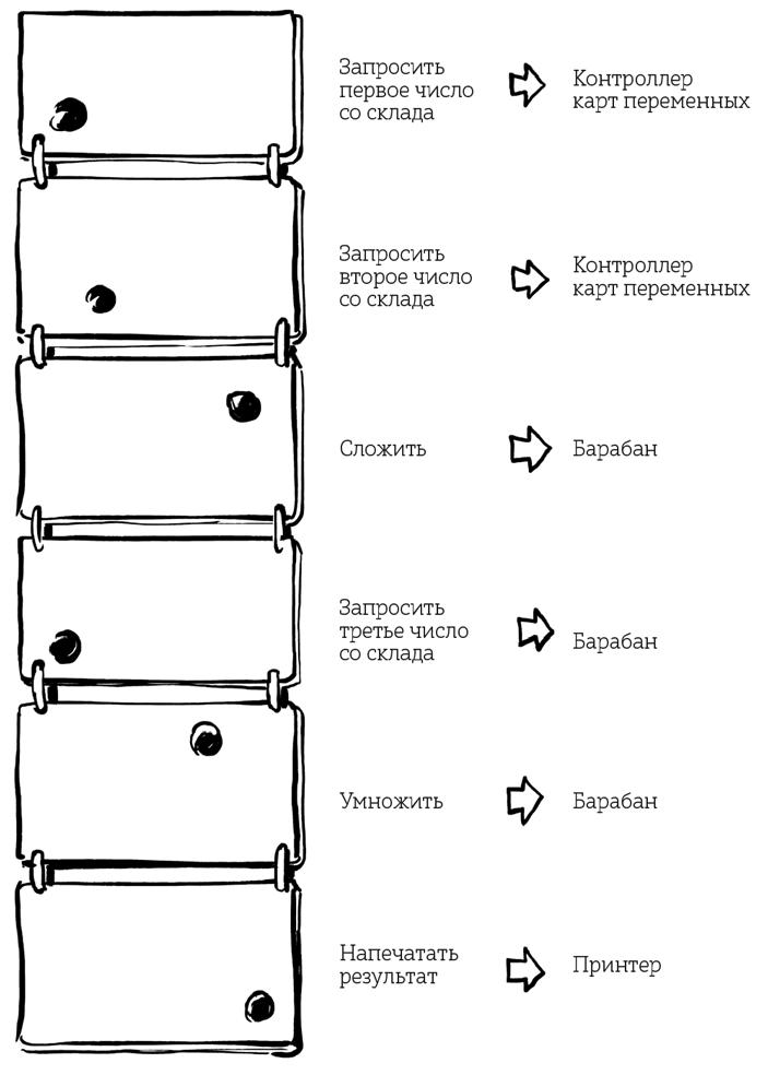 Паровой компьютер или разностная машина Бэббиджа 1840 года - 21