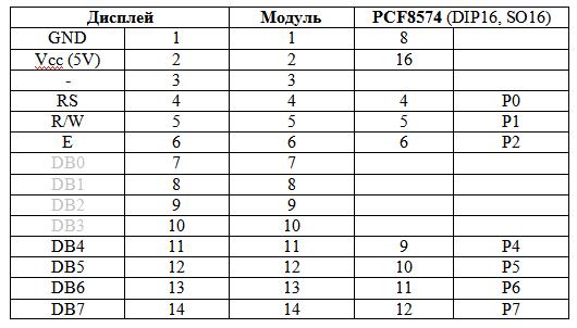 Разводка выводов при подключении PCF8574 и модуля на ее основе к OLED-дисплею