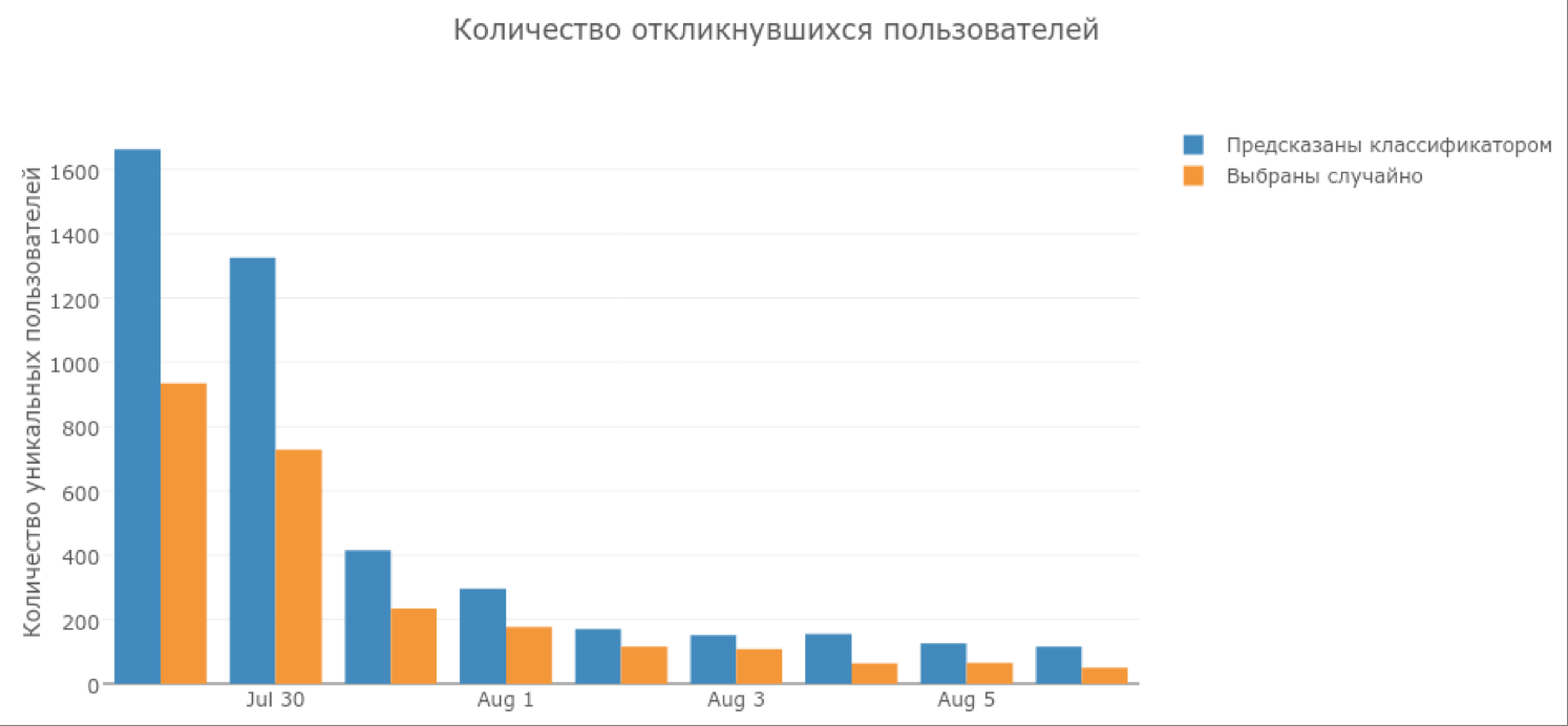 Таргетирование приложения «Модератор Одноклассников» - 10
