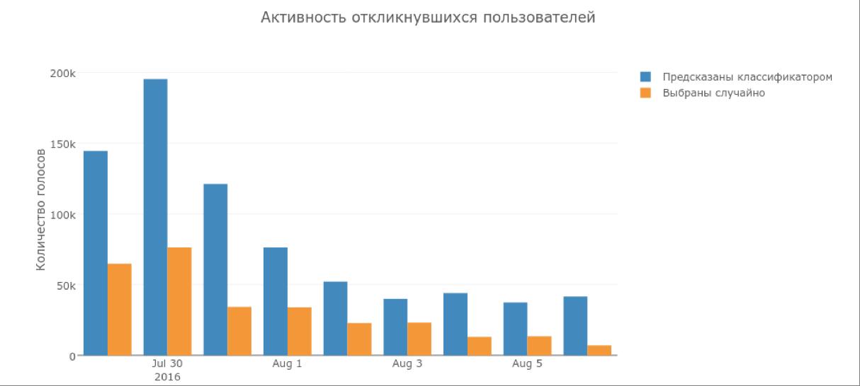 Таргетирование приложения «Модератор Одноклассников» - 11
