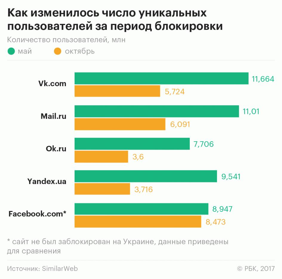 Заблокированные российские сайты остались в топ-10 самых посещаемых ресурсов Украины - 2