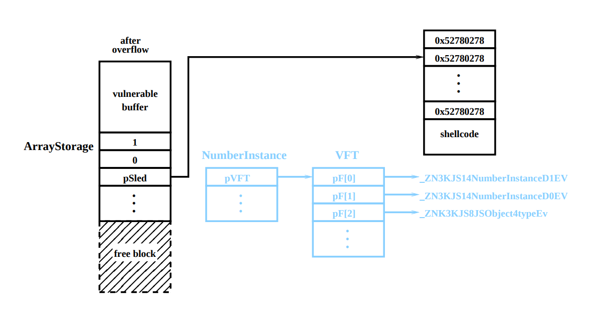 Эксплуатация Heap Overflow с использованием JavaScript - 6
