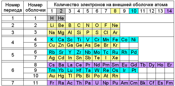 Химия Кеннета Снельсона - 3