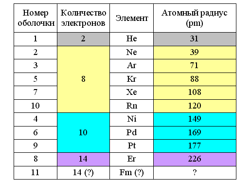 Химия Кеннета Снельсона - 5