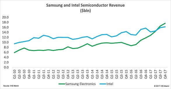 Samsung обошла Intel на рынке полупроводников