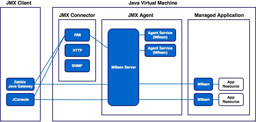 Новые возможности мониторинга Java приложений в Zabbix 3.4 - 3